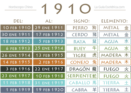 Tabla-Horoscopo-Chino-1910