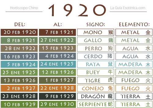Tabla-Horoscopo-Chino-1920