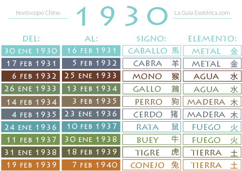Tabla-Horoscopo-Chino-1930
