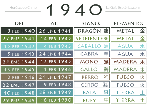 Tabla-Horoscopo-Chino-1940