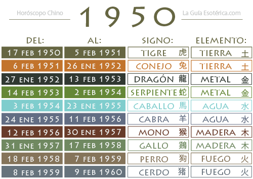 Tabla-Horoscopo-Chino-1950