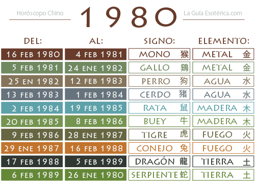 Tabla-Horoscopo-Chino-1980