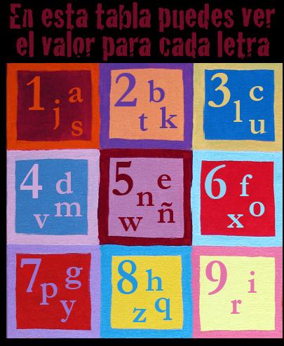 numerología del nombre